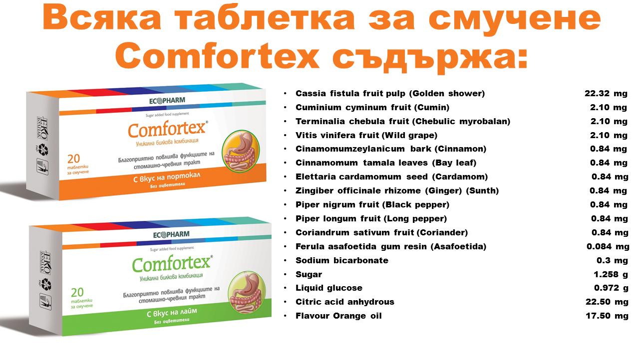 таблетки за смучене срещу газове и подут корем