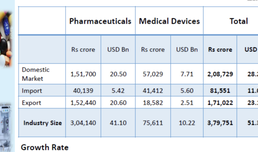 Pharma and Devices Performance Report 2019-20