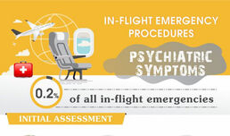 In-flight Emergency Procedures