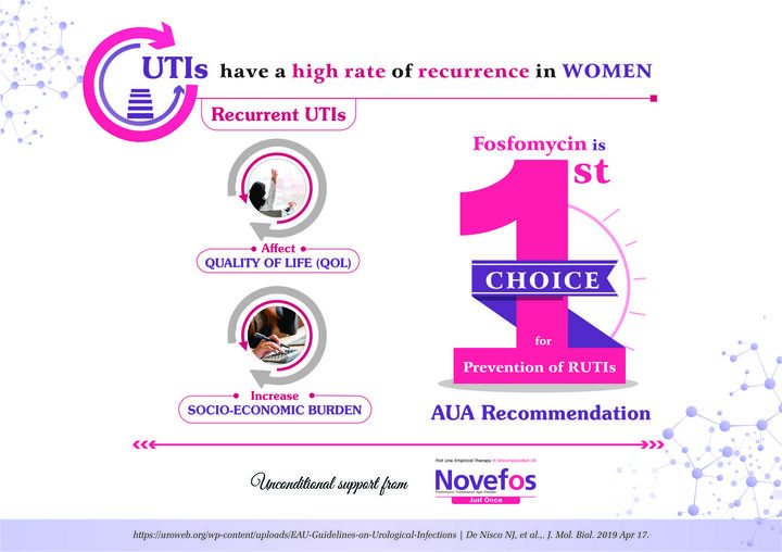 Recurrence of UTI in Women