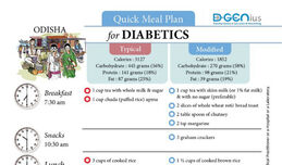 Diabetics Meal Plan - Odisha
