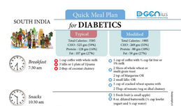 Diabetics Meal Plan - South India