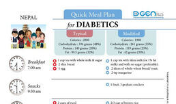Diabetics Meal Plan - Nepal