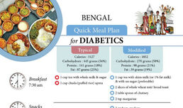 Diabetics Meal Plan - Bengal