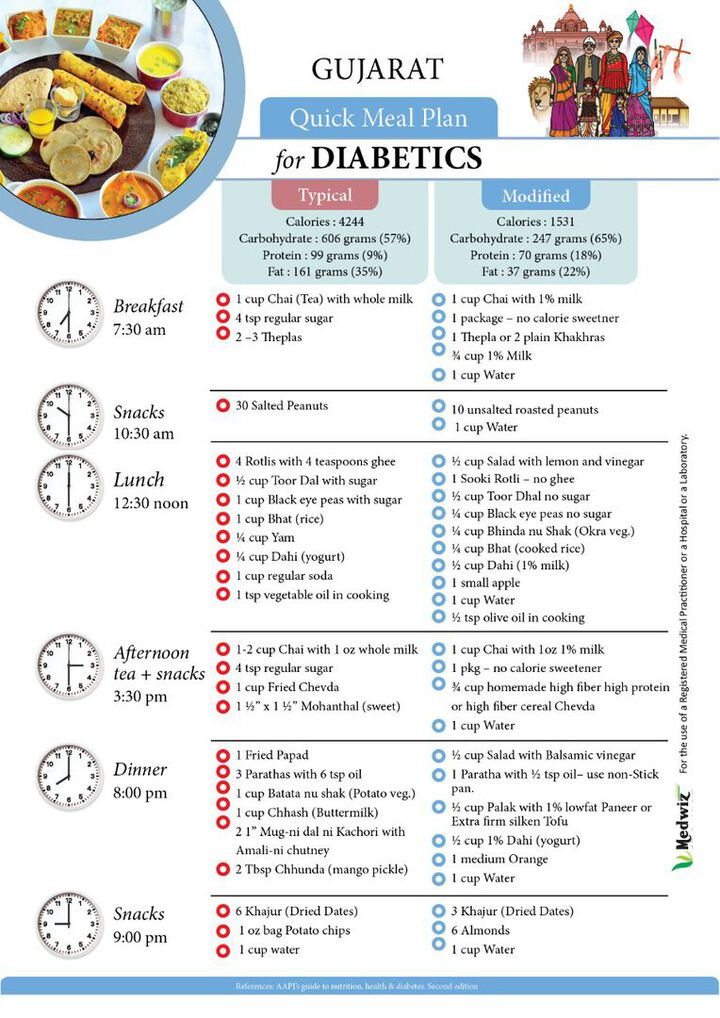 Diabetics Meal Plan - Gujarat
